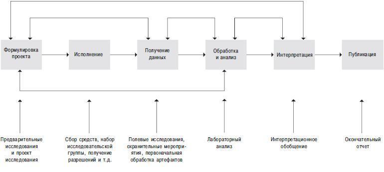 Рис. 5.2. Процесс археологического исследования
