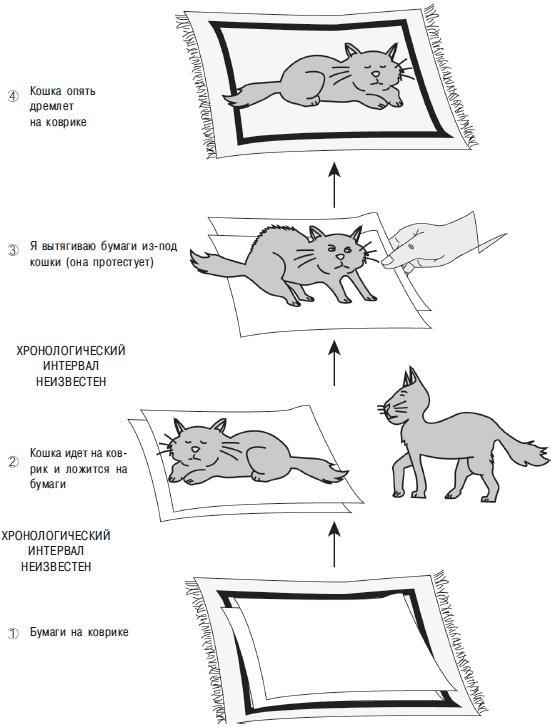 Рис. 7.2. Хронология действий кошки