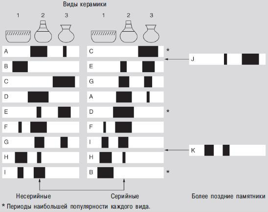 Рис. 7.7. Серийность. Слева — раскопки девяти памятников (от A до I), показаны процентные соотношения трех четких типов керамики. Справа — построены серии девяти памятников посредством перегруппировки типов керамики, отражающих процентное выражение, по типу «линкорской кривой». Крайние справа — последние раскопки в итоге входят в последовательность