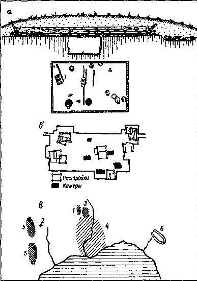 Рис. 40. Ладейио-камериая могила в Хедебю (Дания) а — разрез и увеличенный план погребения; б — план участка дружинного могильника с камерными погребениями, перекрытыми городской застройкой X в.; в — схематический план поселения в IX в. (I — место могильника скамерными погребениями; 2,4 — территория поселения; 3,5 — городские могильники; 6 - укрепление (по данным Г. Янкуна)