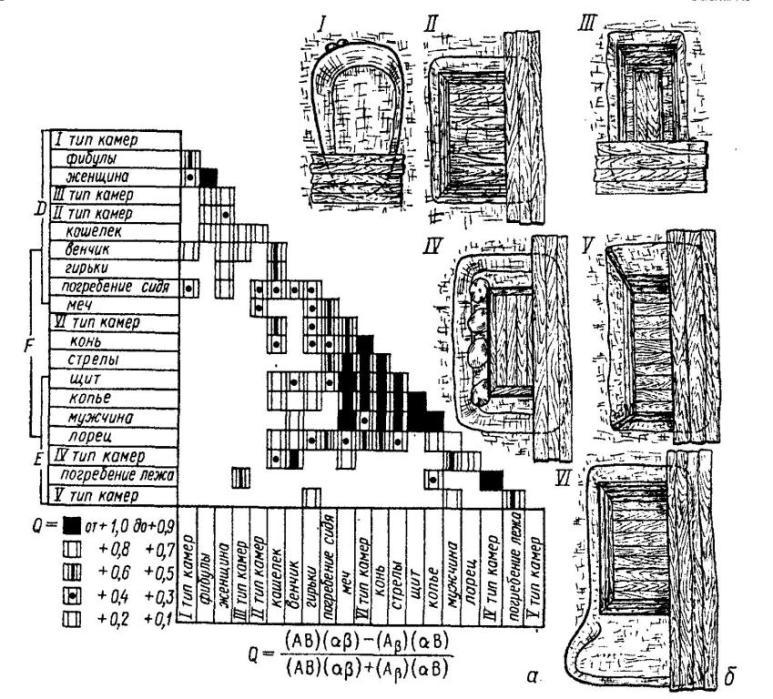 Рис. 37. Камерные погребения Бирки (Швеция) а — таблица сопряженности признаков; б — типы конструкции погребальных камер