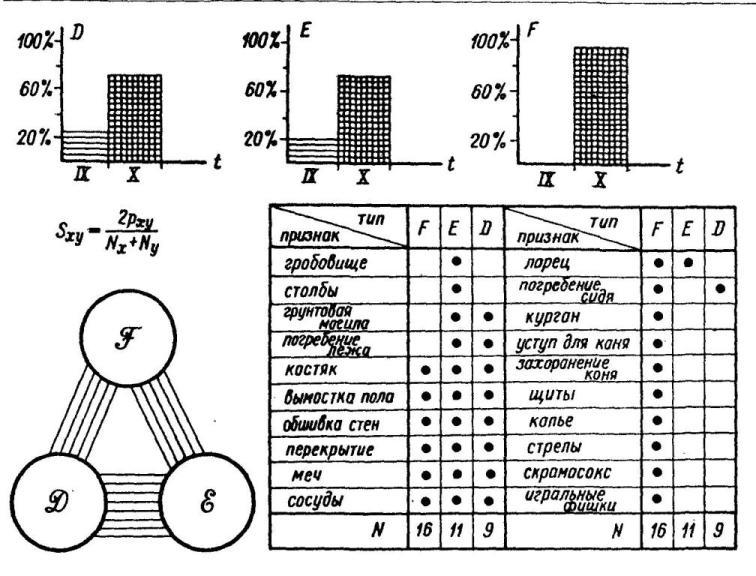 Рис. 39. Иерархия камерных погребений Бирки Вверху: хронологическое распределение типов; справа: таблица взаимосвязи признаков; слева: граф связи типов по сопряженности признаков S
