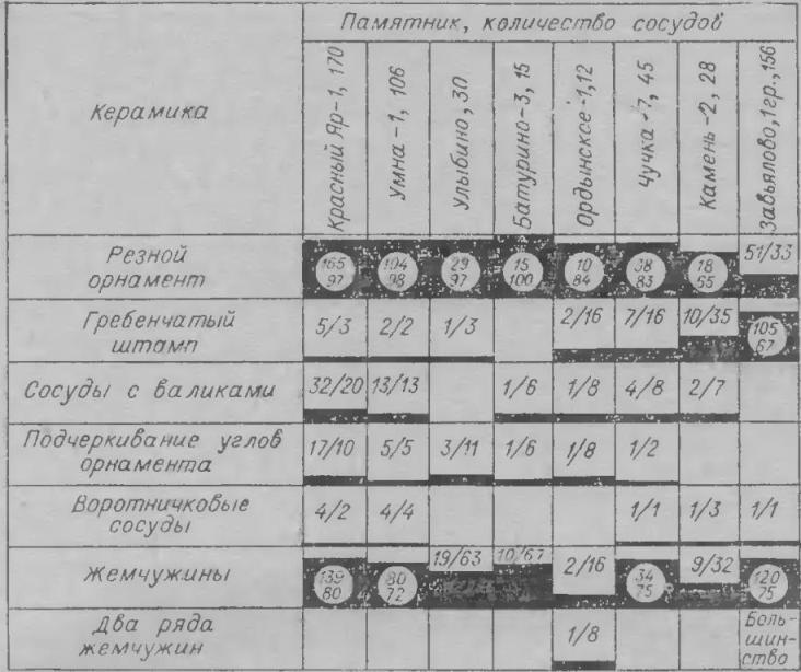 Рис. 4. Сравнительная таблица керамики (числитель — количество сосудов, знаменатель — процент)