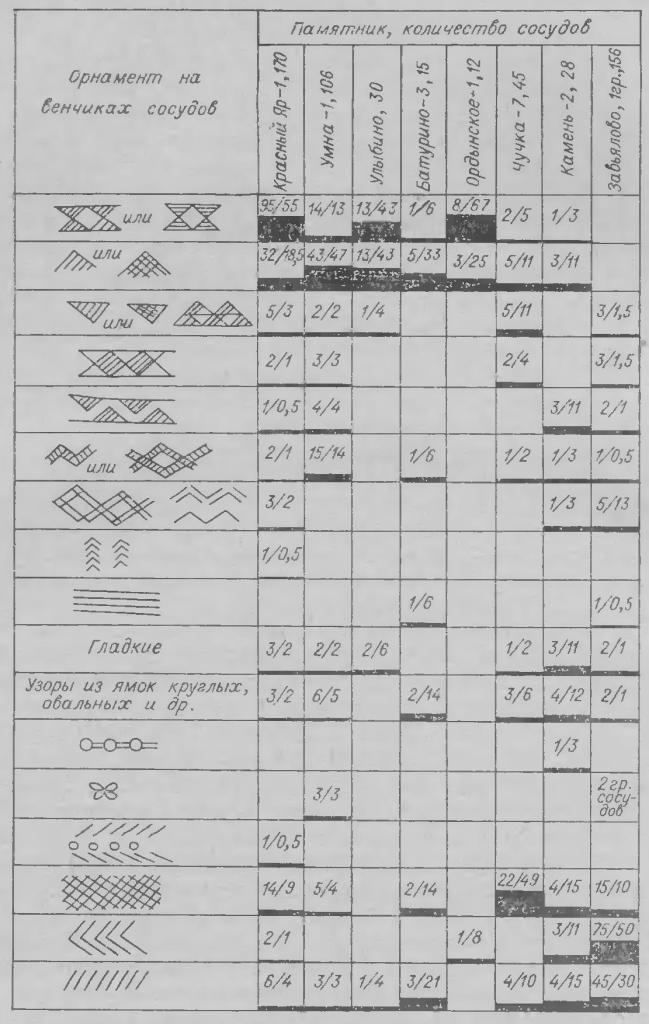 Рис. 5. Сравнительная таблица основных элементов орнаментации венчиков сосудов (числитель — количество сосудов, знаменатель — их процент).