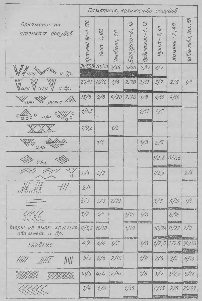 Рис. 6. Сравнительная таблица основных элементов орнаментации стенок сосудов. Усл. обозн. см. рис. 4.