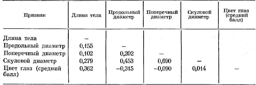 Таблица 10. Коэффициенты ранговой корреляции основных диагностических признаков кавкасионского типа. Мужчины