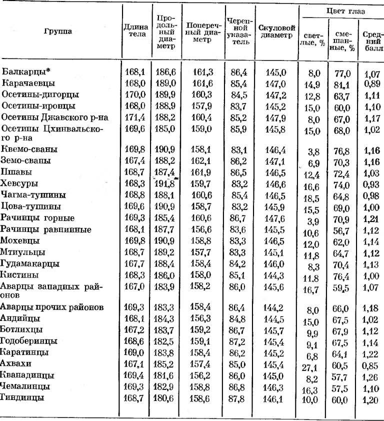 Таблица 9. Сопоставление различных групп кавкасионского типа. Мужчины