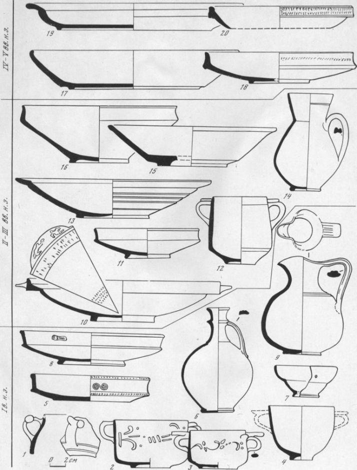 Таблица CXLVII. Краснолаковая керамика 1 — кубок, начало I в. н. э.; 2 - кубок, начало I в. н. э.; 3 — кубок, начало I в. н. э.; 4 — кубок, начало I в. н. э.; 5 — тарелка, начало 1 в. н. э.; 6 — кувшин, I в. н. э.; 7 —  чашечка,1 в. н. э.; 8 — тарелка, I в. н. э.; 9 — ойнохоя, I в. н. э.; 10—11— тарелки II—III вв. н. э.; 12—13—канфар и тарелка, первая половина III в. н. о.; 14 — кувшин, I в. н. э.; 15 — миска, первая половина III в. н. э.; 16 — миска, II в. н. э.; 17—20 — тарелка конца IV — начала V в. н. э. 1,4 — Тиритака; 2, 5 — Ольвия; 3, 6, 7, 10—15, 17—20 — Танаис; 8, 9 — Ново-Оградное; 16 — Мирмекий. Составитель Т. М. Арсеньева