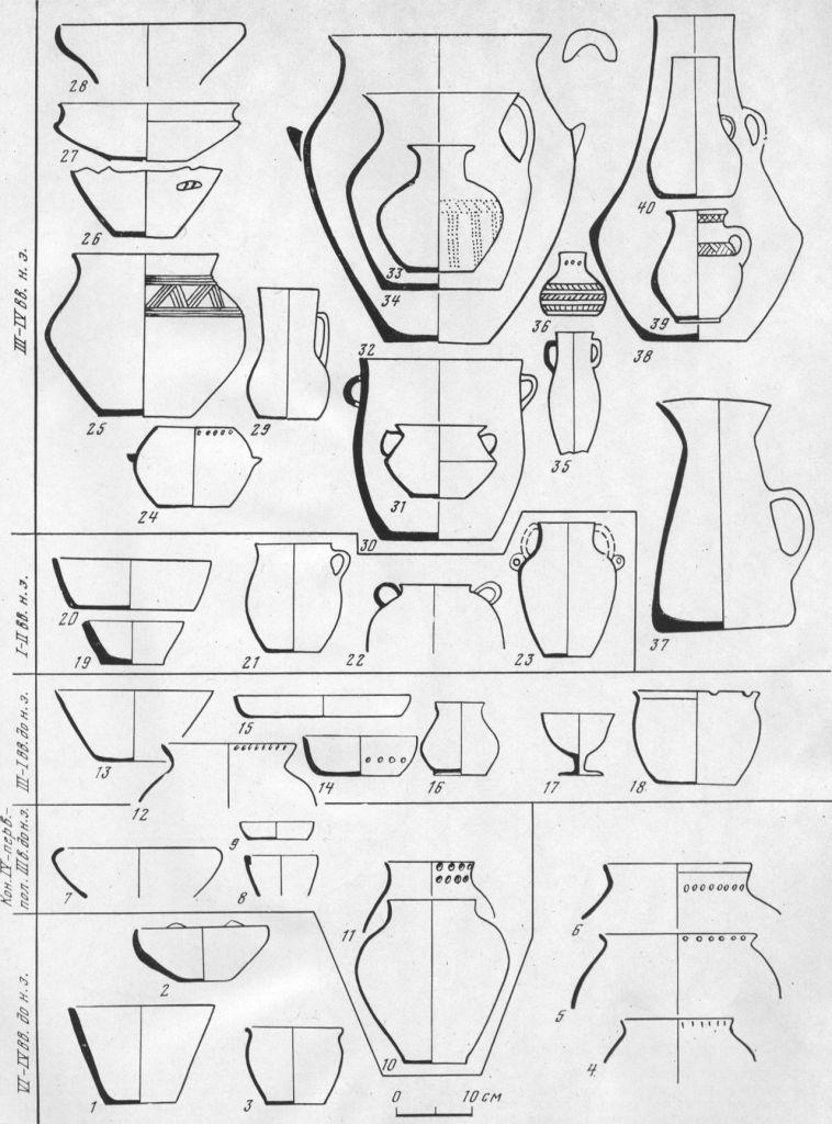 Таблица CL. Лепная керамика Боспора 1 — без орнамента; 2 — лощение по светлому фону; 3 — без орнамента; 4—6 — ямочный орнамент; 7—10 — без орнамента; 11 — кольчатый штамп по шейке, ямочный орнамент по венчику; 12 — ямочный орнамент; 13 — без орнамента; 14 — ямочный орнамент; 15—19 — без орнамента; 20, 21 — лощение; 22, 23 — без орнамента; 24 — ямочный орнамент по венчику, ручки-упоры; 25 — нарезной орнамент; 26 — фрагмент сосуда с выступом; 27, 28 — без орнамента; 29 — лощение; 30, 31 — без орнамента; 32 — ручки-упоры; 33 — орнамент наколами, лощение; 34, 35 — без орнамента; 36 — кольчатый штамп на горле, на туловище пояски насечек; 37 — лощение по светлой облицовке; 38 — без орнамента; 39 — нарезной орнамент; 40 — лощение 1, 3—8, 11, 12, 14, 15, 17, 18, 20, 22, 31 — Мирмекий; 2, 9, 21, 23, 26, 29, 34 — Тиритака; 10 — Марфовка; 13, 19, 27 — Танаис; 16 — Кепы; 24, 33, 36, 39 — Пантикапей; 25, 28, 30, 32, 35, 40 — Илурат; 37 — поселение над Романовой бухтой; 38 — Семеновка. Составитель Е. Г. Кастанаян