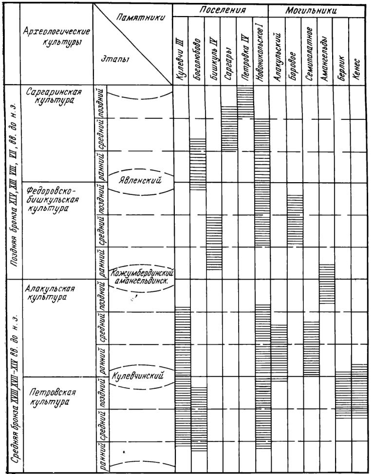 Рис. 2. Развитие культур андроновской культурно-исторической общности и место отдельных памятников в системе относительной хронологии