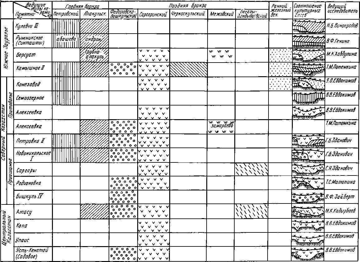 Рис. 1. Ведущие типы керамики и соотношение культурных слоев на поселениях эпохи бронзы Урало-Казахстанских степей.