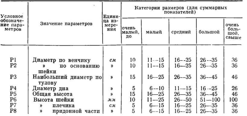 Таблица III. Параметры сосудов и категории их размеров