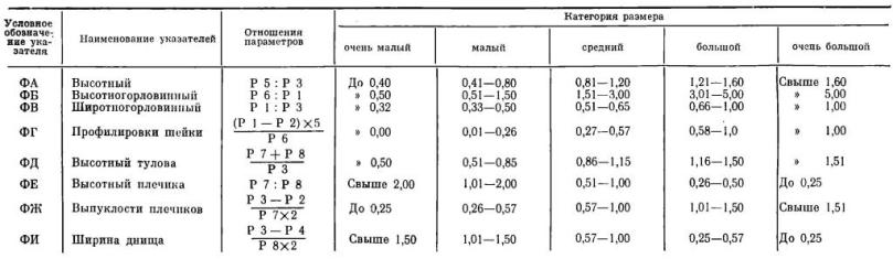 Таблица IV. Указатели формы сосудов и их относительные величины