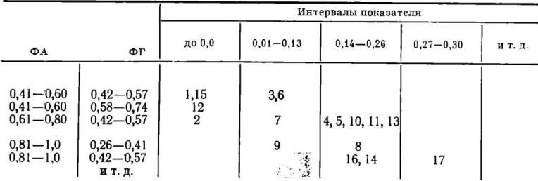 Таблица VI. Корреляция указателей сосудов второго порядка