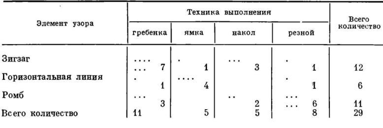 Таблица VII. Взаимовстречаемость элементов узора и техники их выполнения