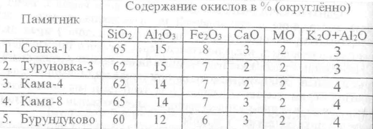 Таблица 1. Содержание основных окислов в формовочных массах , образцов керамики потчевашской культуры лесостепного Обь-Иртышья