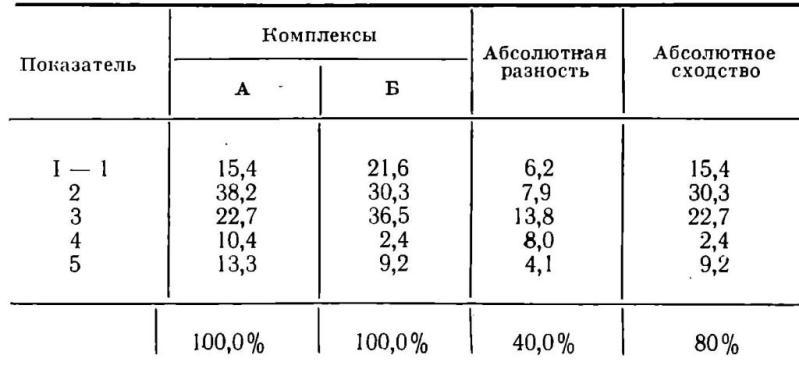 Таблица IX. Вычисление коэффициента сходства двух комплексов
