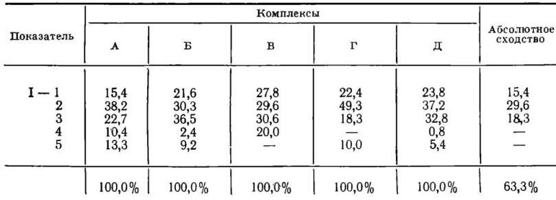 Таблица X. Вычисление коэффициентов сходства нескольких комплексов