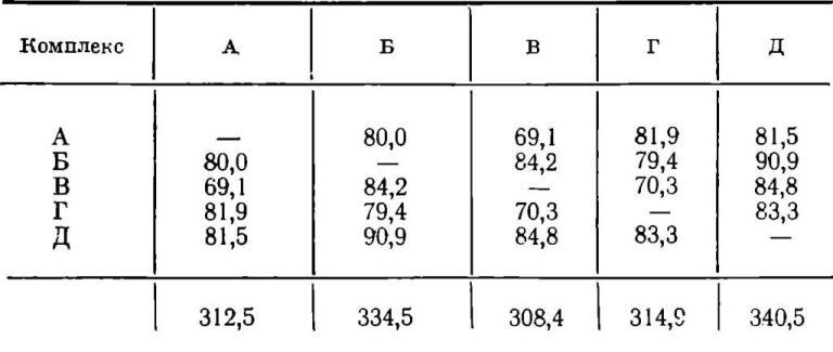 Таблица XI. Неупорядоченная матрица парных коэффициентов сходства