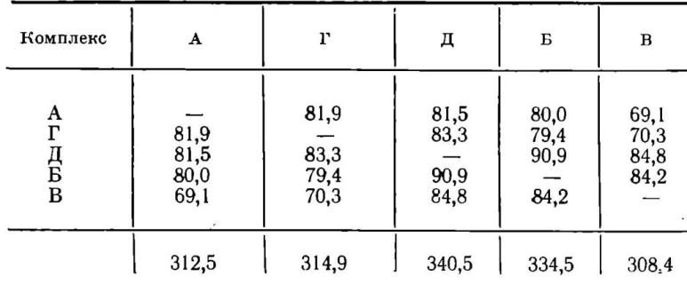 Таблица XII. Упорядоченная матрица по парным коэффициентам сходства