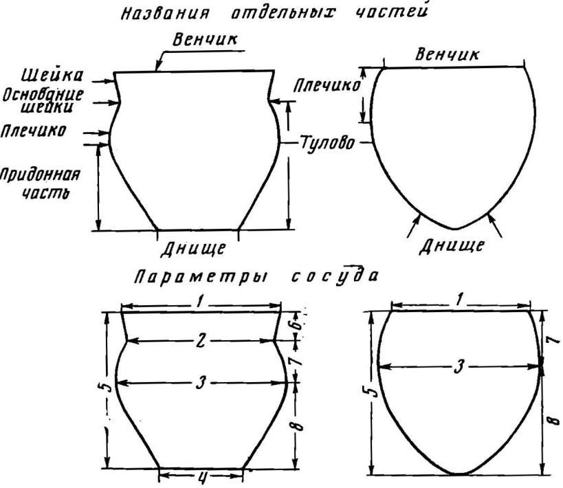 Характеристика сосуда: 1 — диаметр по венчику, 2 — диаметр по основанию шейки, 3 — наибольший диаметр по тулову, 4 — диаметр днища, 5 — общая высота, 6 — высота шейки, мм, 7 — высота плечика, 8 — высота придонной части тулова необходимо согласовать термины для названия конкретных типов и дать им четкое определение.