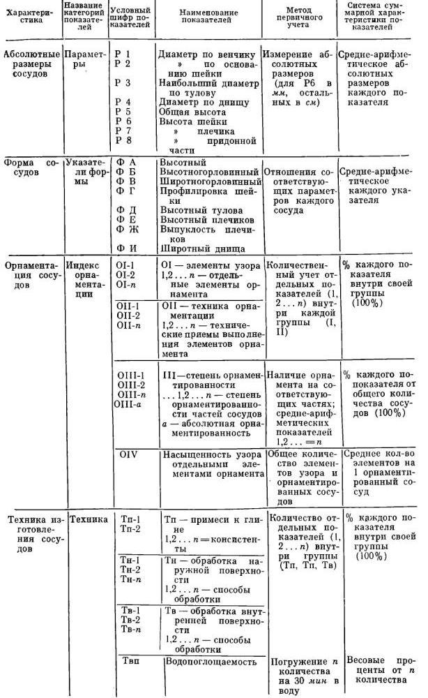 Таблица I. Основные категории показателей для характеристики керамики