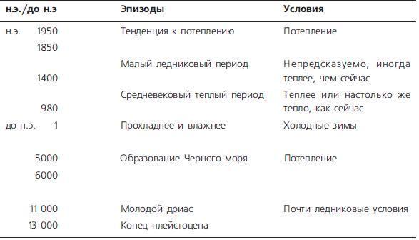 Рис. 12.12. Упрощенная схема основных климатических и исторических событий голоцена