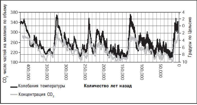Рис. 12.5. Климатические изменения за последние 420 000 лет, полученные с помощью ледникового керна на станции «Восток» в Антарктике