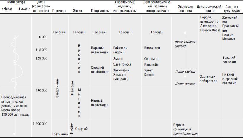 Рис. 12.6. Условная хронология и деление ледникового периода.