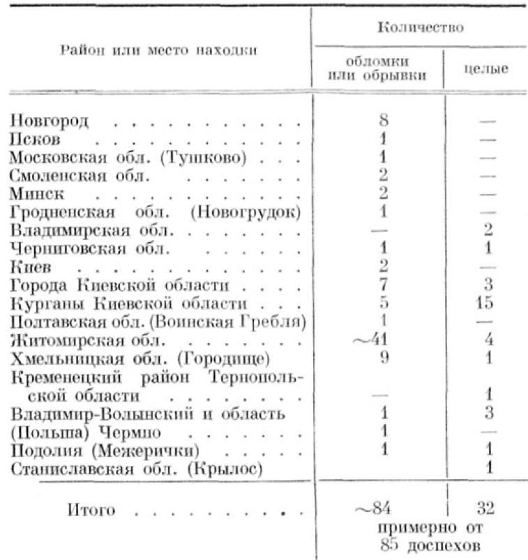 ТАБЛИЦА 2. Кольчуги XI—XIII вв.