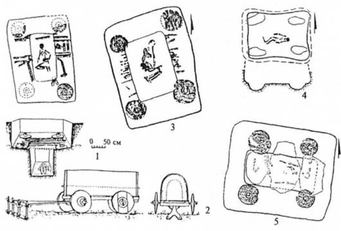 Рис. 12. Колісний транспорт ямної спільноти та його використання у поховальному ритуалі: 1-2 – Лук'янівська Могила, пох. 1 (реконструкція воза І. Сердюкової та О. Мельника); 3 – Старосілля, мог. 1, пох. 10; 4 – Заканальний, мог. З, пох. 1; 5 — Вишневе, мог. 9, пох. 8 (за Р. О. Литвиненком)