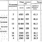 Таблица 1. Соотношение между видами сельскохозяйственных животных по количеству особей в костных остатках из раскопок и поселений различных археологических культур позднего бронзового века
