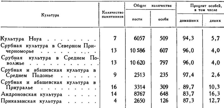 Таблица 2. Соотношения между видами домашних и диких животных по количеству особей в костных остатках из раскопок поселений различных археологических культур позднего бронзового века