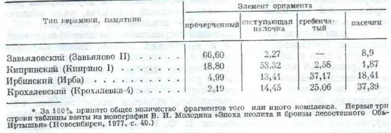 Таблица 2. Распространенность элементов орнамента на керамике различного типа, %