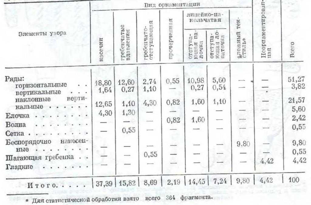 Таблица 1. Суммарная характеристика орнаментации керамики с поселения Крохалевка-4, %