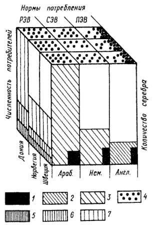 Рис. 97. Кубик Рубика, отображающий изменения в распределении серебра на протяжении эпохи викингов РЭВ: 793-891 гг.; СЭВ: 891-980 гг.; ПЭВ: 980- 1066 гг. 1 — количество монет в кладах (суммарное); 2 — сумма Данегельда в марках серебра; 3 — реконструированное количество серебра (в тыс. марок); 4 — среднее количество серебра на потребителя (без масштаба); 5 — численность лендрманов (масштаб увеличен); 6 - численность вооруженных королевских вассалов в XI-XIIIвв.; 7 — численность ледунга (условно = викингов)