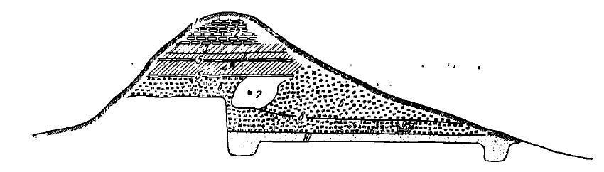 Рис. 5. Разрез крепостной стены городища (юго-восточная часть). 1 — дерн; 2 — сырцовая кладка; 3 — слой серой пахсы; 4 — слой желтоватой пахсы; S — песчаная прослойка; 6 — плотный, глиняный массив; 7 — рыхлая серая глина; 8 — плотная покатая поверхность; 9 — следы кострища с костями; 10 — плотный песчаный слой; х — места находок средневековой керамики и стекла