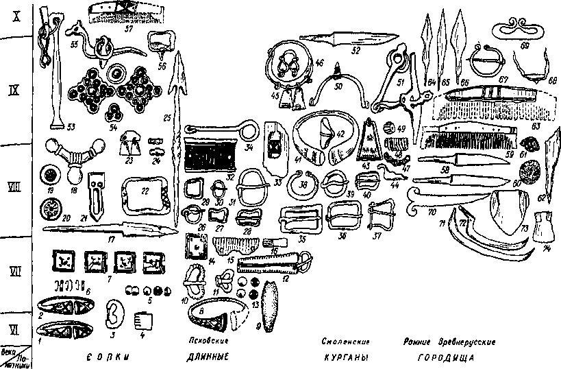 Рис. 134. Культурные изменения на Северо-Западе во второй половине I тыс. н. э. Формы вещей, характерные для памятников VI X вв. 1,2,8, 41 — браслеты; 3, 10-12,22, 26-31, 35-40, 67— пряжки и застежки; 4, 15, 16, 32 — бронзовые накладки; 5,13 — бляшки-скорлупки; 6 — накладные скобочки головного венчика; 7, 14 — квадратные бляшки-украшения головного венчика; 9, 69 — кресала; 17. 52,58 — ножи; 18- 21 — детали наборного пояса; 23 — подвески; 24, 49, 60, 61 — бусы; 25 — наконечник дротика; 35, 51 — удила; 33 — литейная форма; 42 — перстень; 43 — трапециевидная подвеска; 44 — костяная «уточка»; 45 — височное кольцо; 46 — биэсовидная подвеска; 47 — цепочка (фрагмент); 48 — спиральная трубочка (фрагмент); 50 — шпора; 53 — навершие плети; 54 — детали наборной уздечки; 55 — псалий от узды; 56, 68 — ледоходные шипы; 57,59, 63 — гребни; 62 — костяное шило; 64-66 — наконечники стрел; 70 — нож с волютообразным навершием (жертвенный); 71 — коса-горбуша; 72 — серп; 73 — сошник; 74 — мотыга.