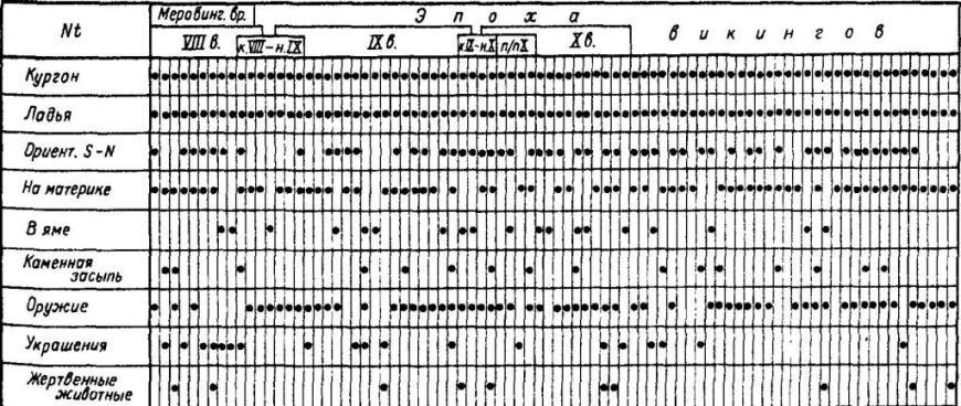 Таблица 6. Норвежские трупоположения в ладье типа Nt, распределения признаков (по данным М. Мюллера-Вилле)