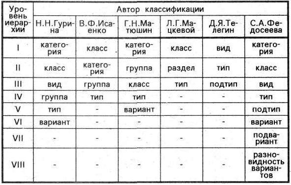 Таблица 1. Варианты классификационных систем