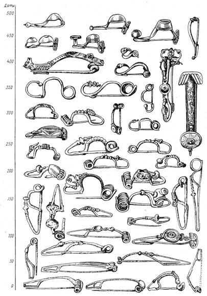Рис. 32. Фибулы Латенской эпохи в их хронологической эволюции (по Я. Филипу)