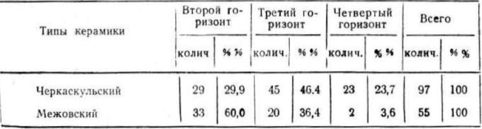 Таблица распределения керамики по горизонтали на селище Чераскуль II