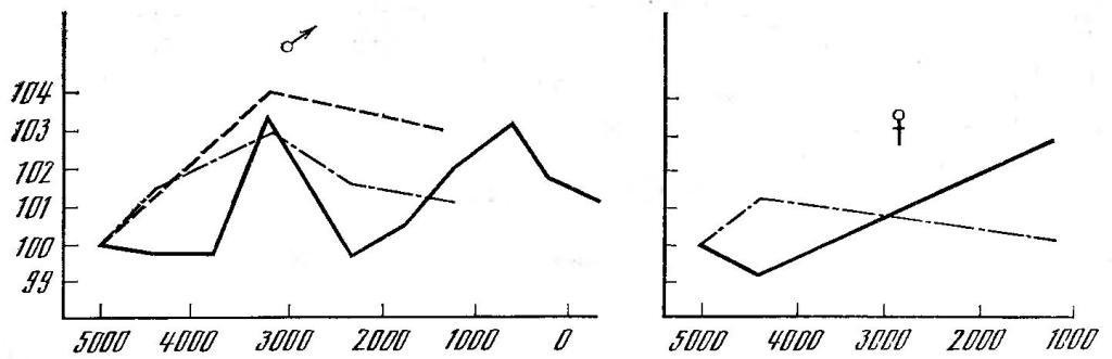Рис. 30. Временные изменения ширины лицевого скелета на территории Верхнего Египта
