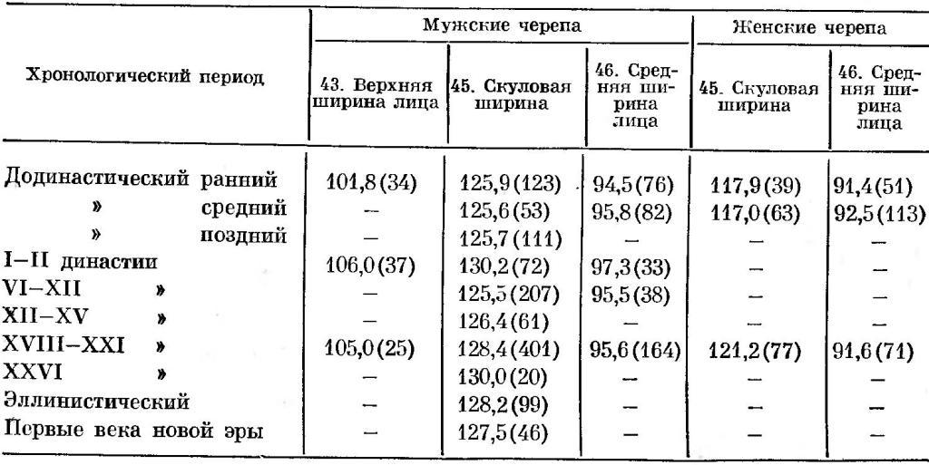 Таблица 18. Сопоставление разновременных краниологических серий с территории Армении по ширине лица