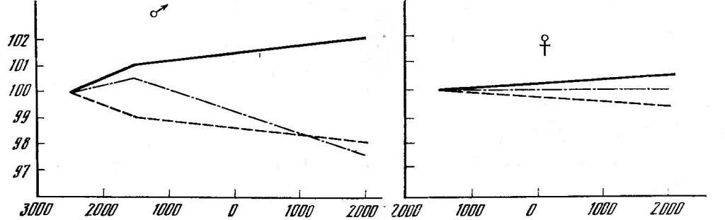 Рис. 28. Временные изменения ширины лицевого скелета на территории Северного Китая