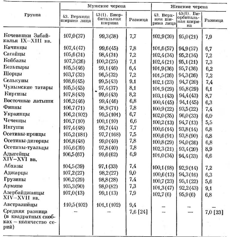 Таблица 15. Соотношение между верхней и биорбитальноп шириной лица в различных краниологических сериях