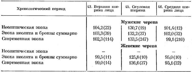 Таблица 16. Сопоставление разновременных хронологических серий с территории Северного Китая по ширине лица.