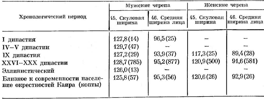 Таблица 17. Сопоставление разновременных краниологических серий с территории Нижнего Египта по ширине лица.