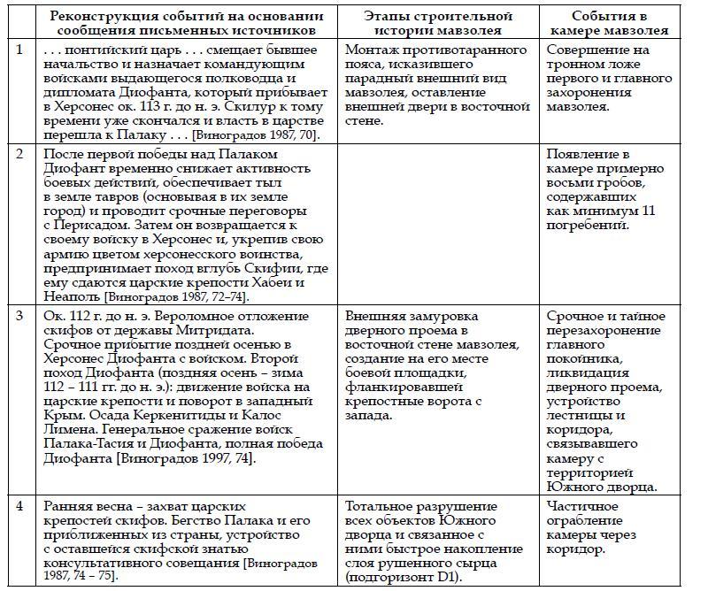 Хронология событий в мавзолее Скилура и в скифо-понтийской войне.