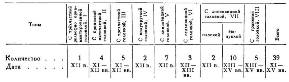 Таблица 1. Классификация мечей